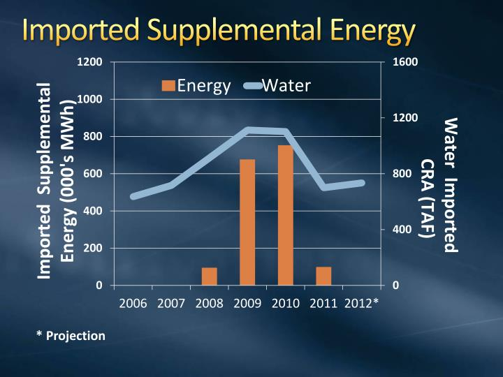 Imported Supplemental Energy