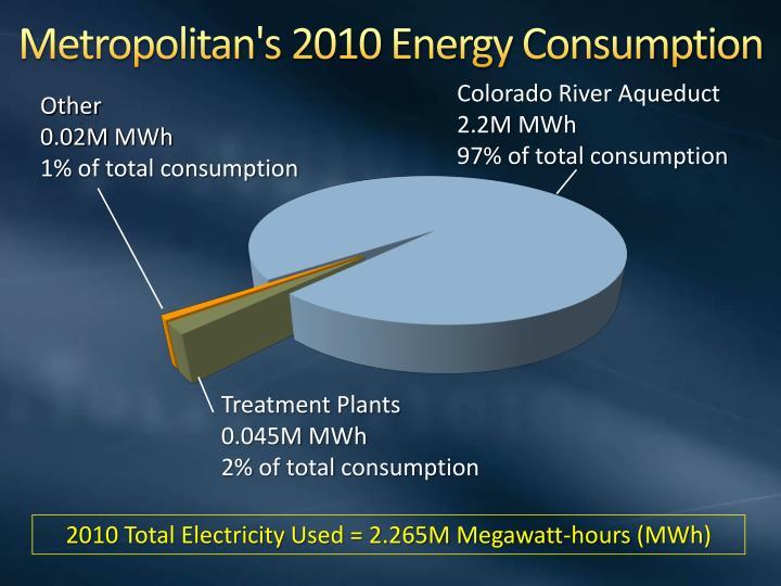 Metropolitan s 2010 energy consumption