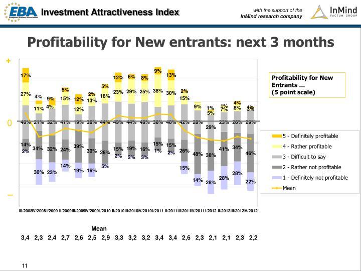 Profitability for New entrants: next 3 months