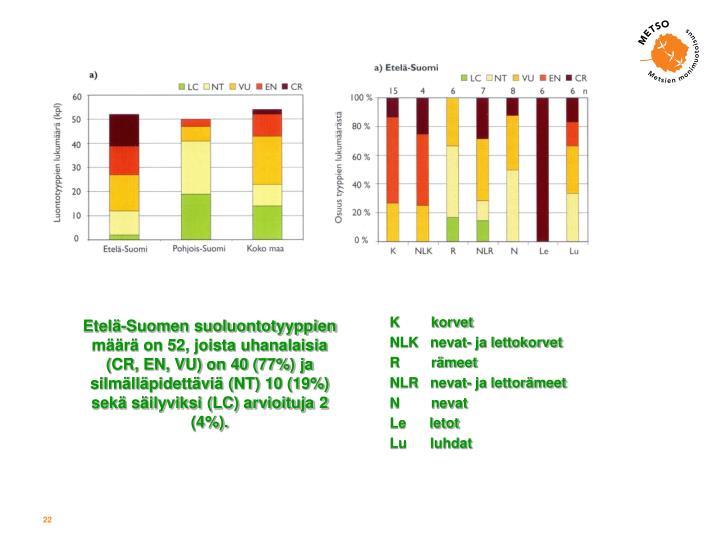Etelä-Suomen suoluontotyyppien määrä on 52, joista uhanalaisia (CR, EN, VU) on 40 (77%) ja silmälläpidettäviä (NT) 10 (19%) sekä säilyviksi (LC) arvioituja 2 (4%).