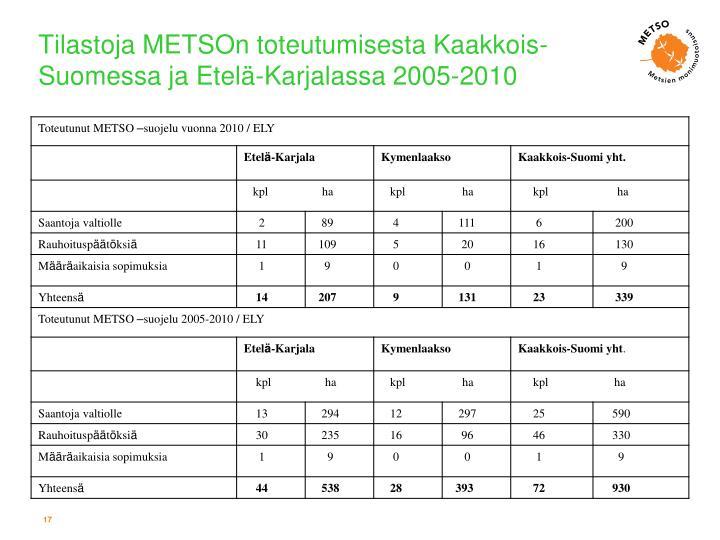 Tilastoja METSOn toteutumisesta Kaakkois-Suomessa ja Etelä-Karjalassa 2005-2010