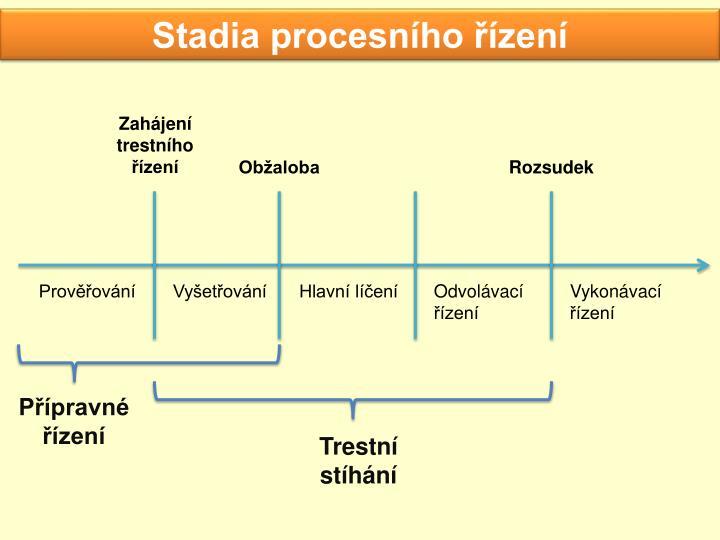 Stadia procesního řízení