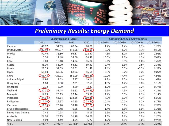 Preliminary Results: Energy Demand