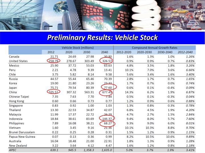 Preliminary Results: Vehicle Stock