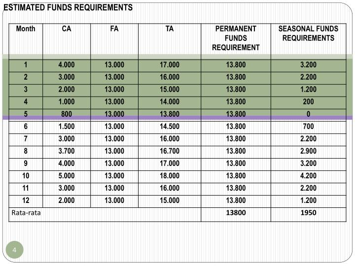 ESTIMATED FUNDS REQUIREMENTS