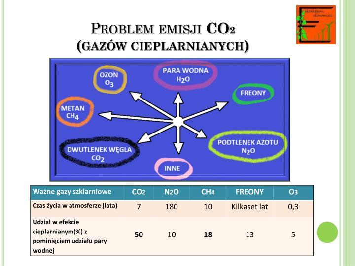 Problem emisji co 2 gaz w cieplarnianych