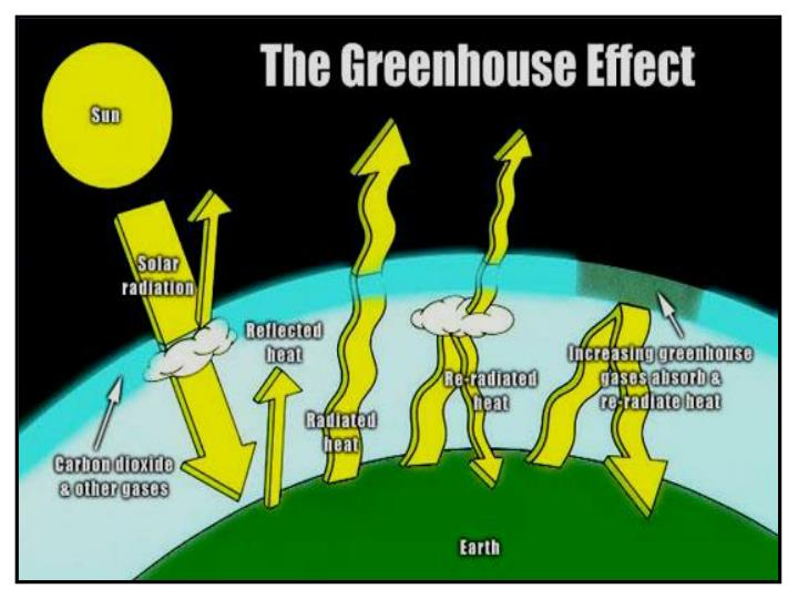 Problem nadmiernej emisji co 2 do atmosfery dyrektywa ue w sprawie odnawialnych r de energii