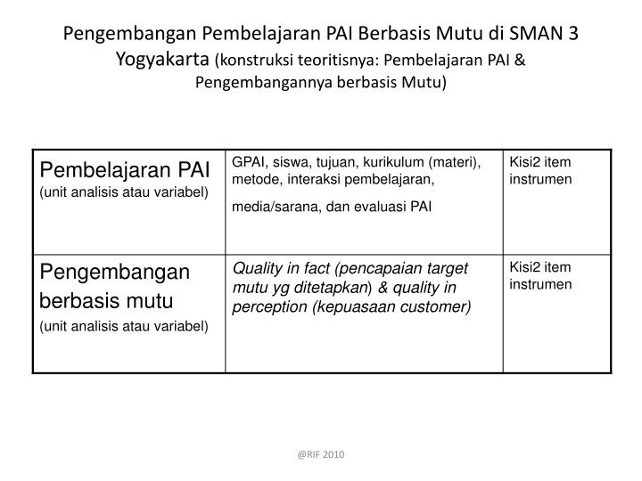 Pengembangan Pembelajaran PAI Berbasis Mutu di SMAN 3 Yogyakarta