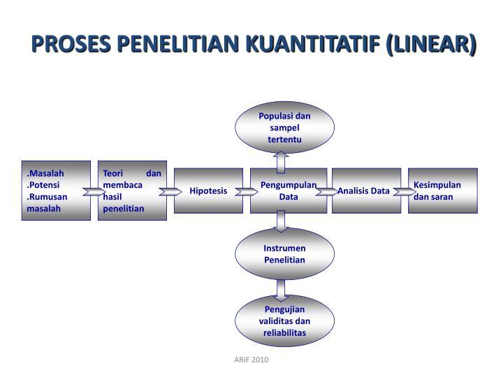 PROSES PENELITIAN KUANTITATIF (LINEAR)