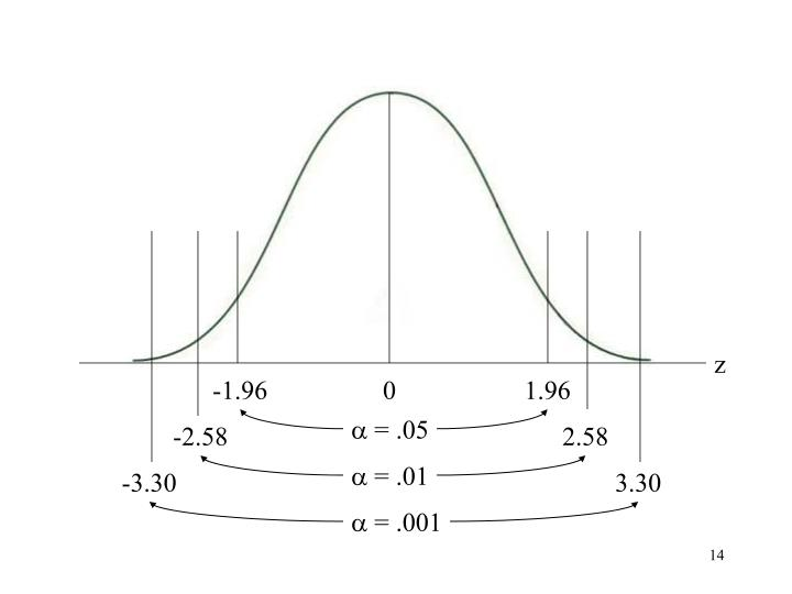 Normal curve with different alpha levels