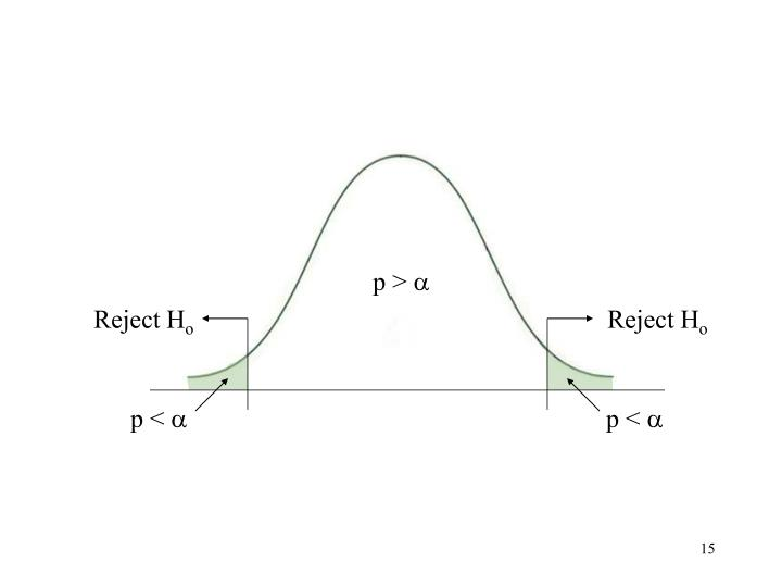 Null Hypothesis Rejection areas on distribution curve