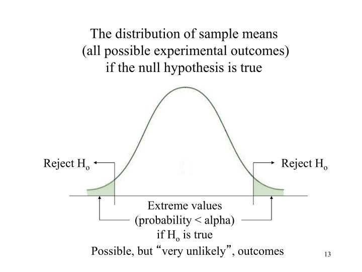 The distribution of sample means