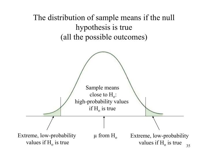 The distribution of sample means if the null hypothesis is true