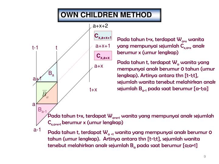 OWN CHILDREN METHOD