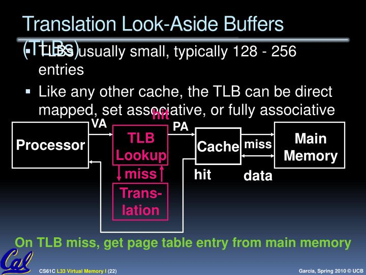 Translation Look-Aside Buffers (TLBs)