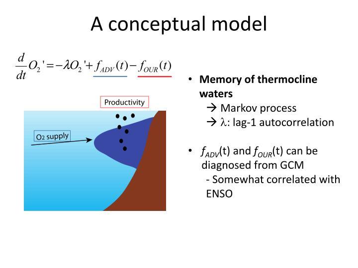 A conceptual model