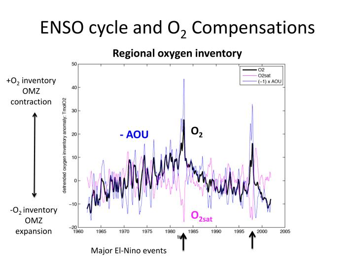ENSO cycle and O