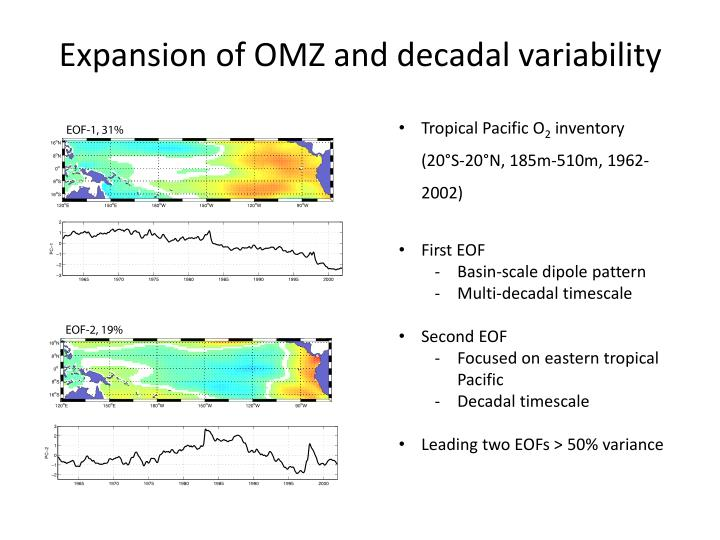 Expansion of OMZ and decadal variability