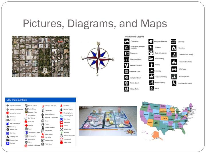 Pictures, Diagrams, and Maps