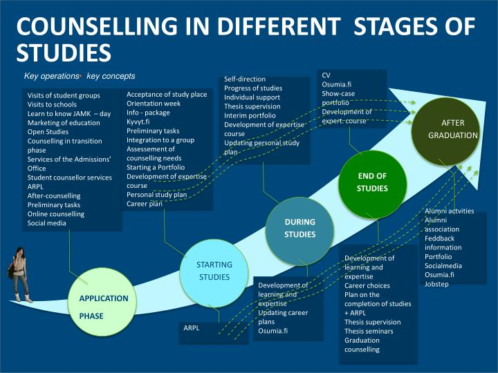 COUNSELLING IN DIFFERENT  STAGES OF STUDIES
