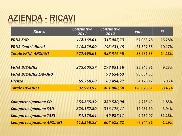 AZIENDA - RICAVI