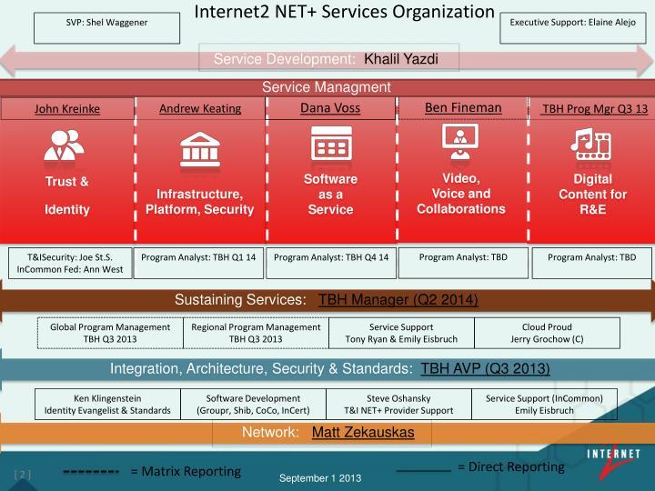 Internet2 net services organization