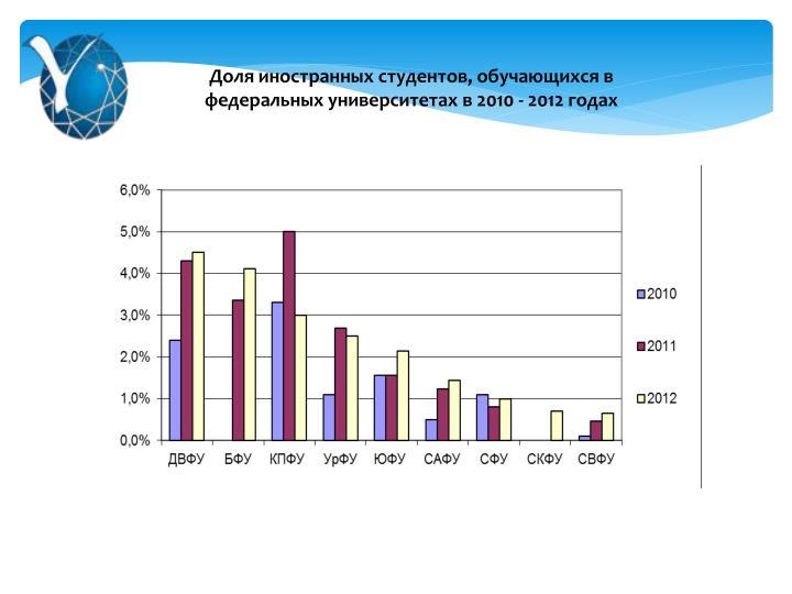 Доля иностранных студентов, обучающихся в федеральных университетах в 2010