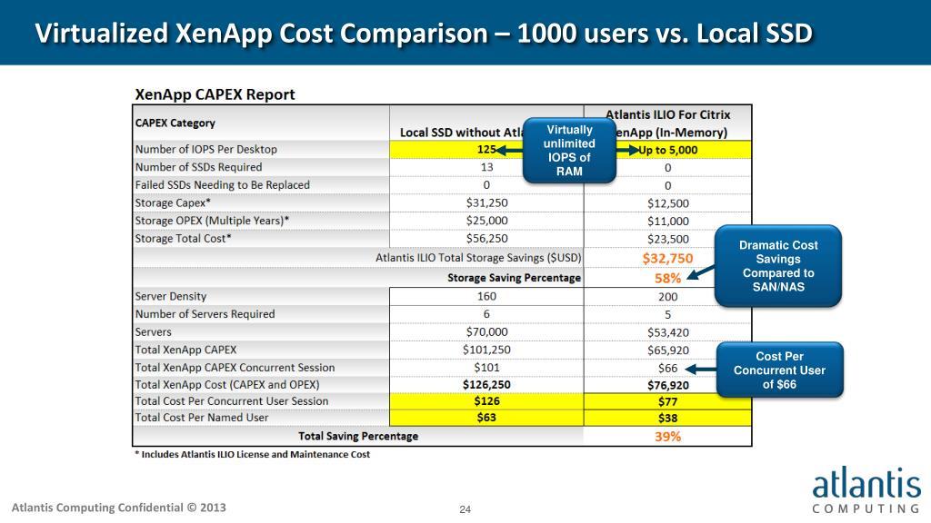 PPT - Atlantis ILIO for XenApp PowerPoint Presentation - ID