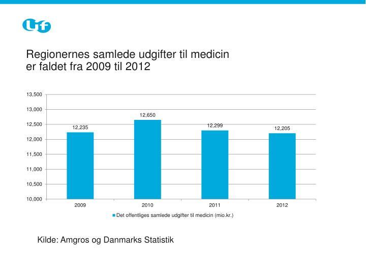 regionernes samlede udgifter til medicin er faldet fra 2009 til 2012 n.
