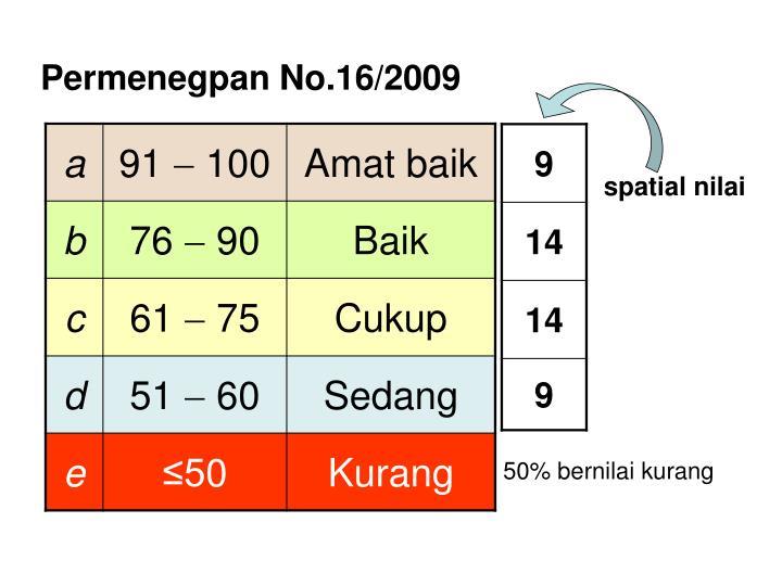 Permenegpan No.16/2009