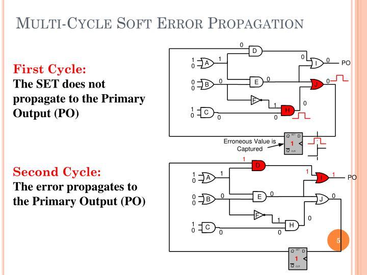 Multi-Cycle Soft Error Propagation