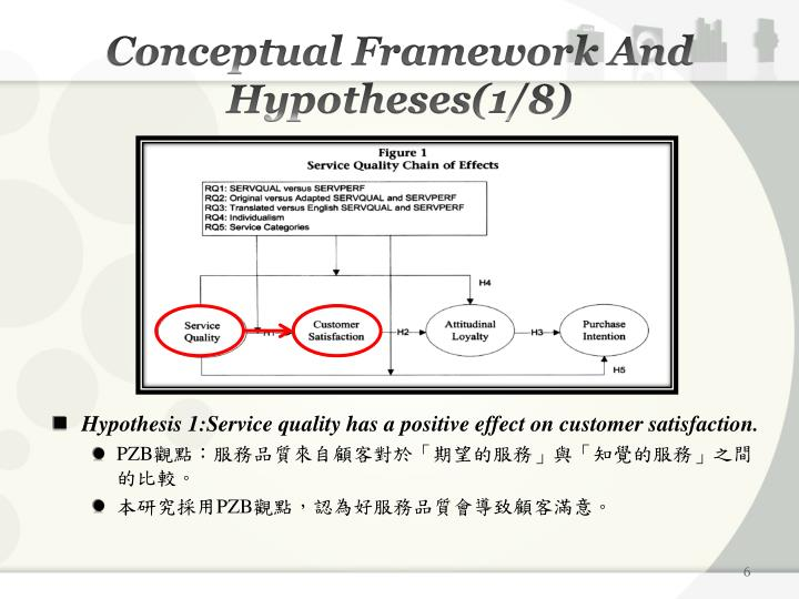 Conceptual Framework And Hypotheses(1/8)
