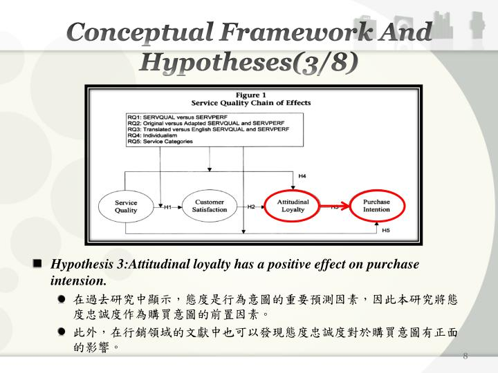 Conceptual Framework And Hypotheses(3/8)