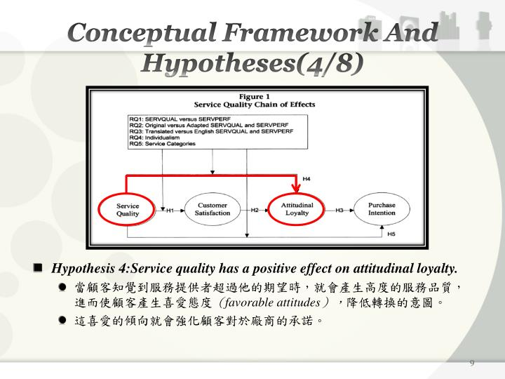 Conceptual Framework And Hypotheses(4/8)