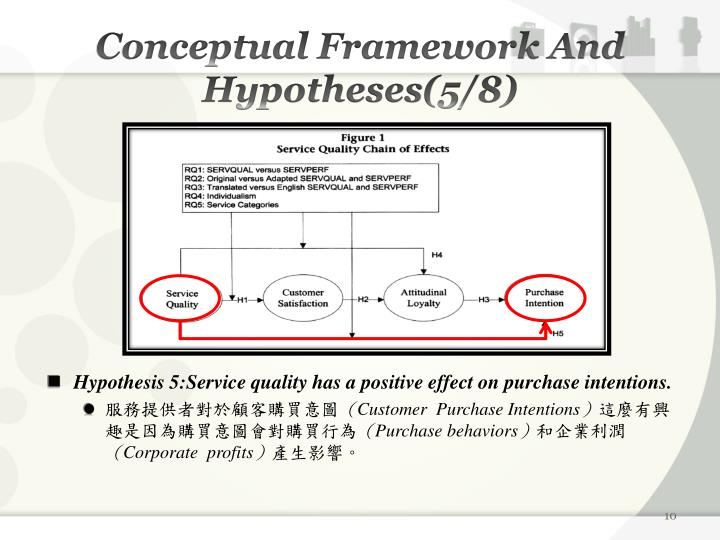 Conceptual Framework And Hypotheses(5/8)