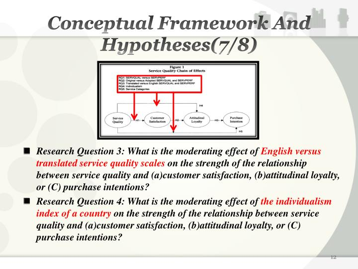 Conceptual Framework And Hypotheses(7/8)
