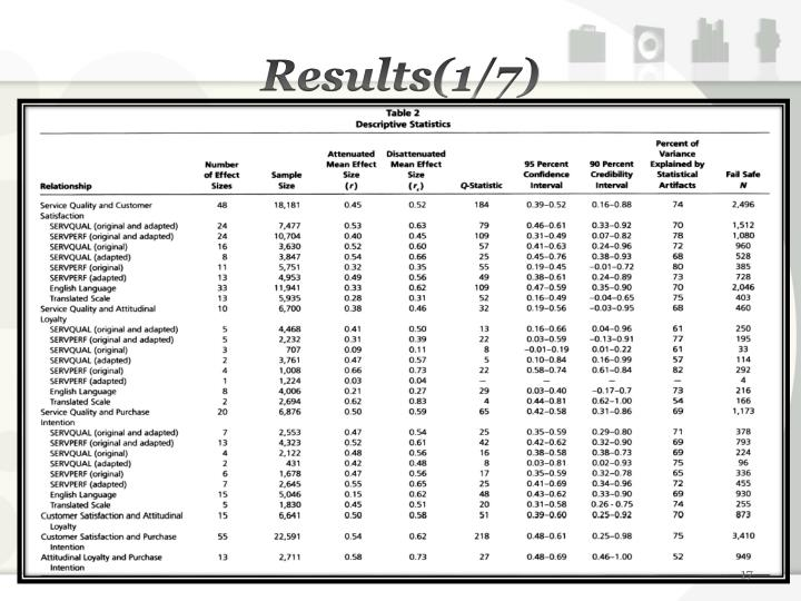 Results(1/7)