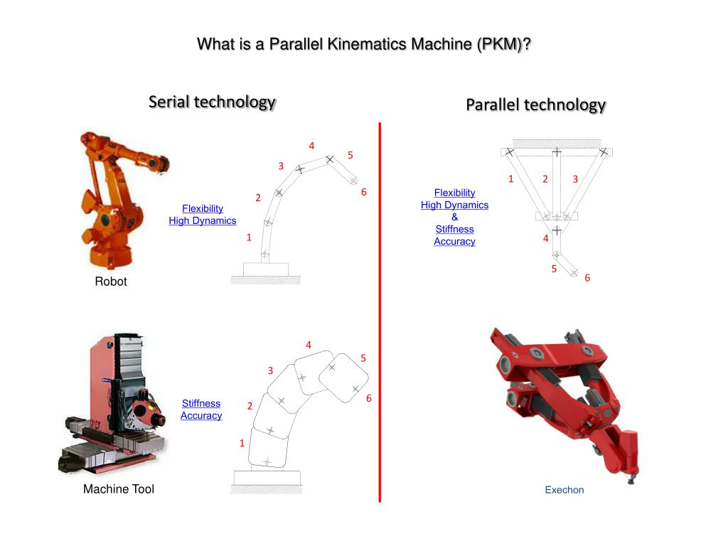 Ppt What Is A Parallel Kinematics Machine Pkm Powerpoint Presentation Id 3447443