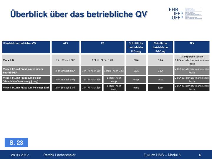 Überblick über das betriebliche QV
