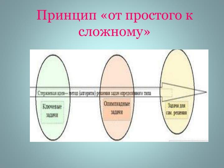 Принцип «от простого к сложному»