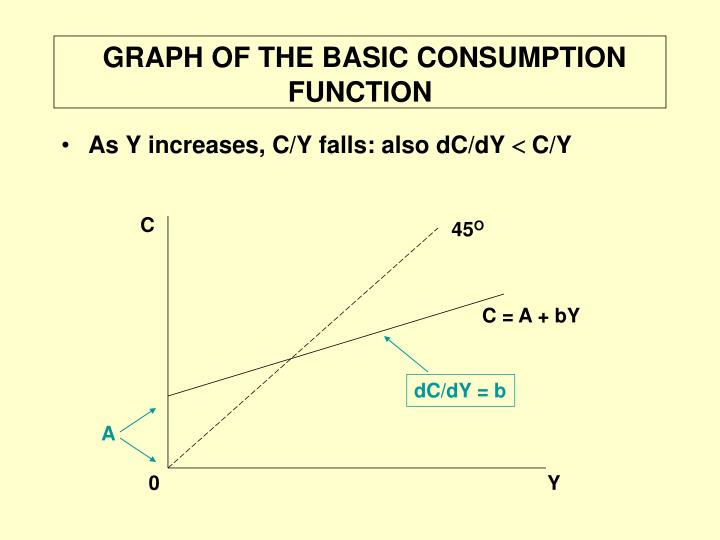 Graph of the basic consumption function