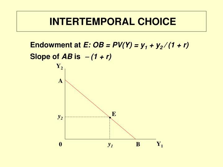 INTERTEMPORAL CHOICE