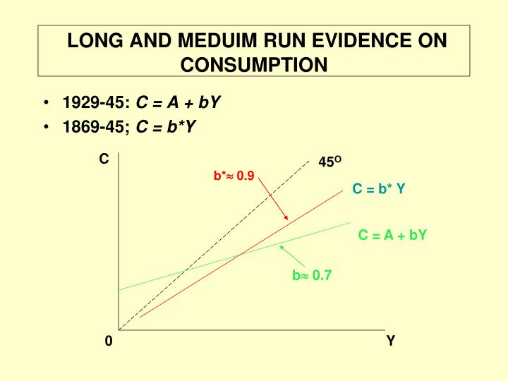 LONG AND MEDUIM RUN EVIDENCE ON CONSUMPTION