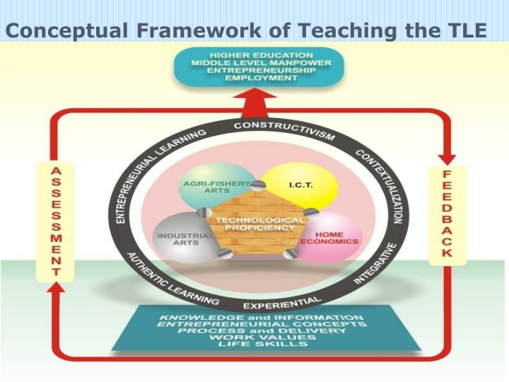 conceptual framework of payroll system A bold new total rewards framework with a focus on benefits it's time for breakthrough thinking on the topic of total re-wards and benefits consider the model.