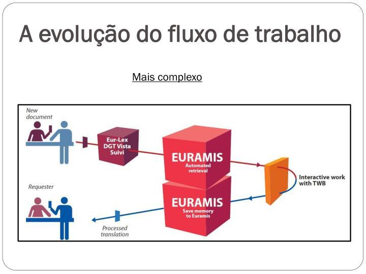 A evolução do fluxo de trabalho