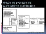 modelo de processo de planejamento estrat gico