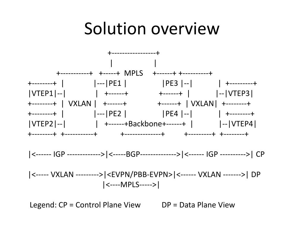 PPT - VXLAN DCI Using EVPN PowerPoint Presentation - ID:3451257