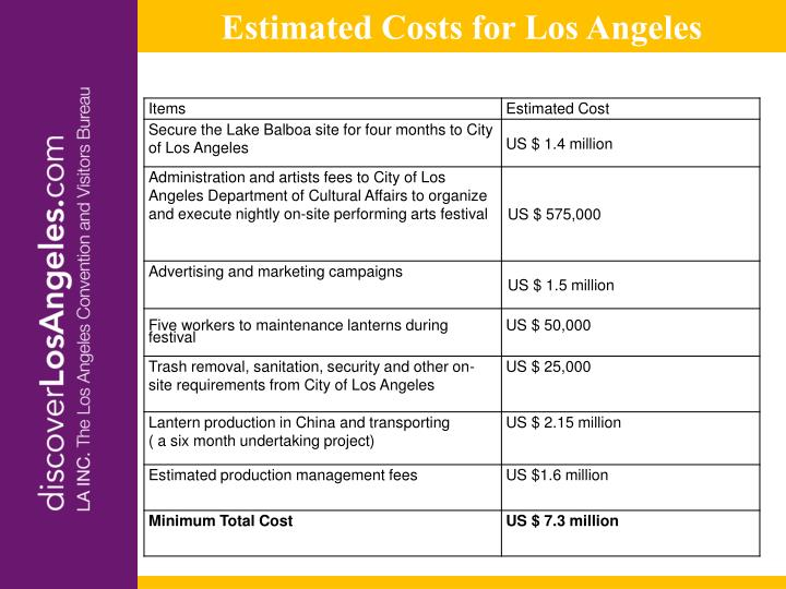 Estimated Costs for Los Angeles