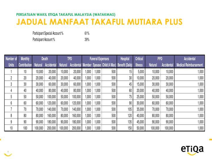 Persatuan wakil etiqa takaful malaysia watakmas jadual manfaat takaful mutiara plus