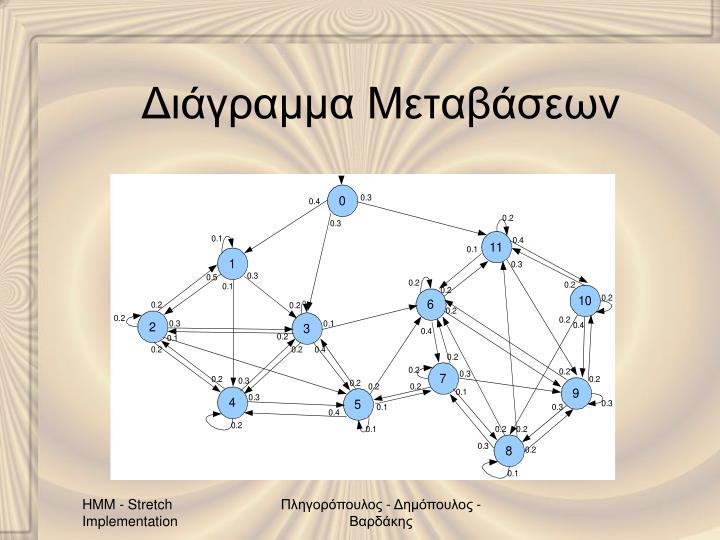 Διάγραμμα Μεταβάσεων